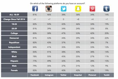 Harvard Millennial 2015 study, snapchat fastest growing