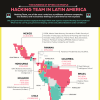 Hacking Team in Latin America