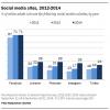 Facebook Pew 2014 social media study