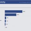 Facebook Diversity 2015