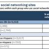 Pew Internet Latinos in Social Media