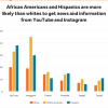 Blacks and Latinos getting News from YouTube
