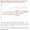 hispanic enrollment in college pew report