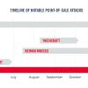 Cybercrime Timeline