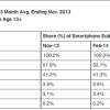 comScore Android Market Share